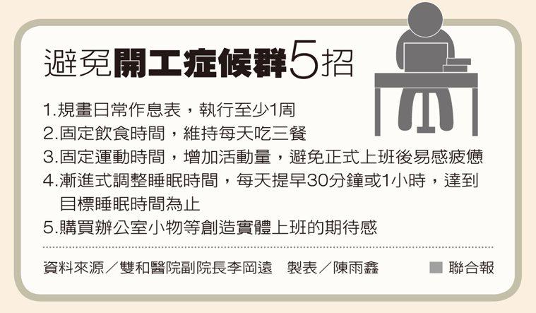 避免開工症候群5招 製表/陳雨鑫