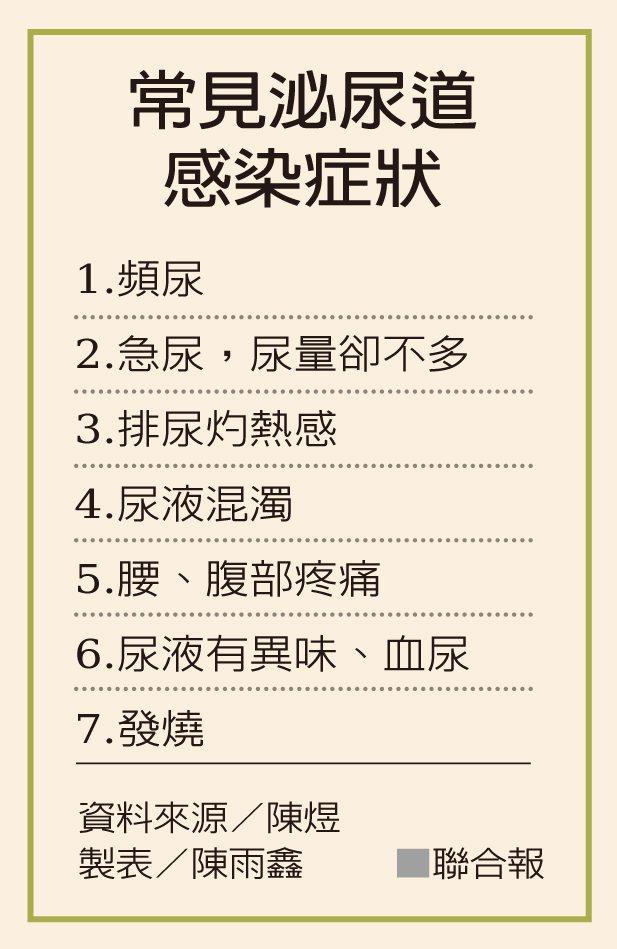 常見泌尿道感染症狀 資料來源/陳煜 製表/陳雨鑫
