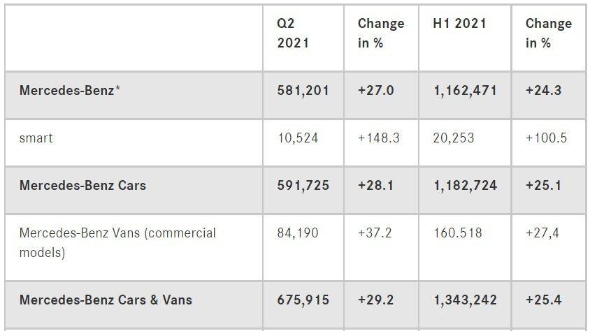 Mercedes-Benz在今年上半年的銷量增長了24.3%。 圖/截自Merc...
