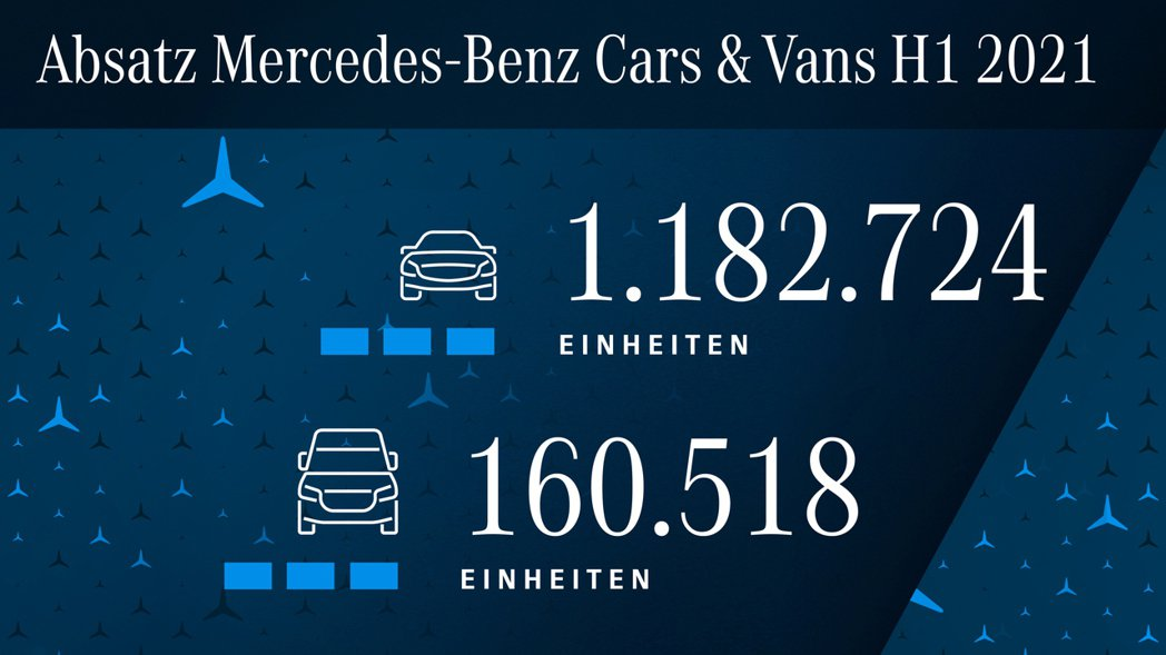 Mercedes-Benz與smart兩品牌在今年上半年合計銷量達到1,182,...