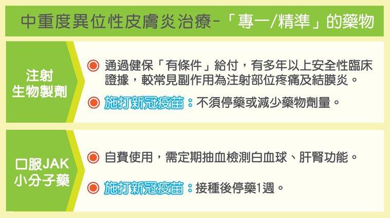 中重度異位性皮膚炎精準藥物治療方式,並根據臺灣皮膚科醫學會對皮膚疾病患者接種新冠...