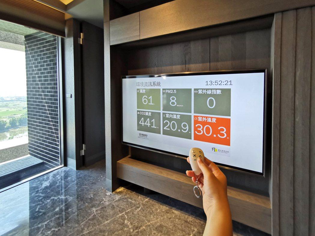 圖說:丰格109」數位管家自動偵測PM2.5、 CO2、溫濕度,守護家人健康。