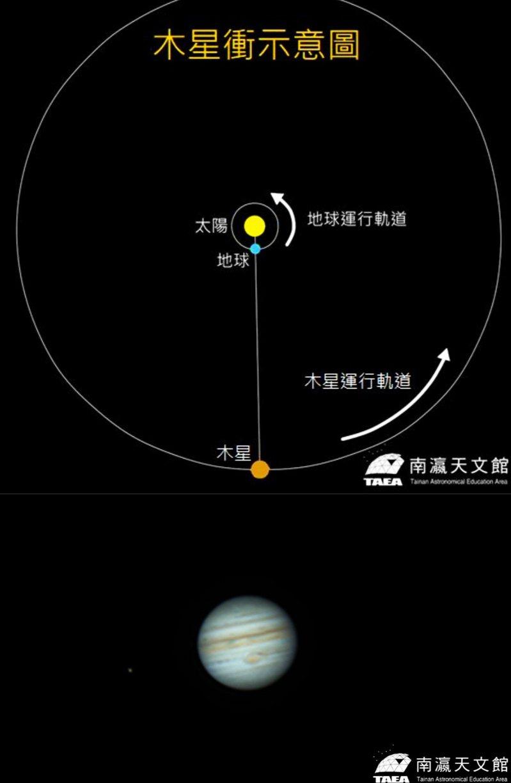 木星衝要來了!南瀛天文館周五晚直播,周六還有講座,線上報名中。圖 /南瀛天文館提供