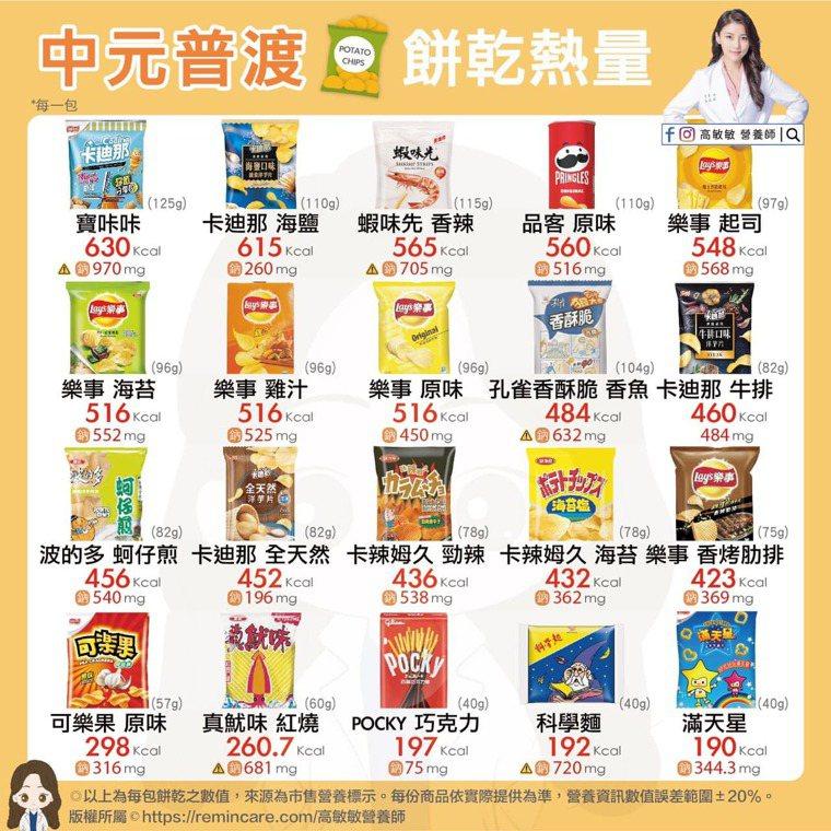 中元普渡各大零食熱量。高敏敏提供