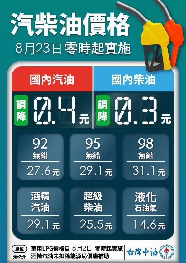 明(23)日凌晨零時起汽油價格調降0.4元、柴油價格調降0.3元。 摘自台灣中油