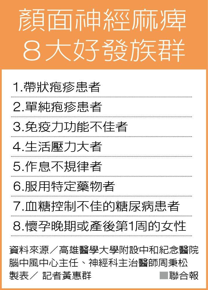 顏面神經麻痺 8大好發族群 製表/ 記者黃惠群