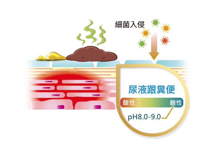 人體的糞便與尿液酸鹼值(pH值)為8到9,屬於強鹼性,皮膚若浸潤1到2個小時,就...