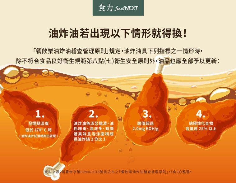 現在台灣不論是各大連鎖速食業者或是路邊的巷口小吃,也都必須依照此規定進行油品的汰...