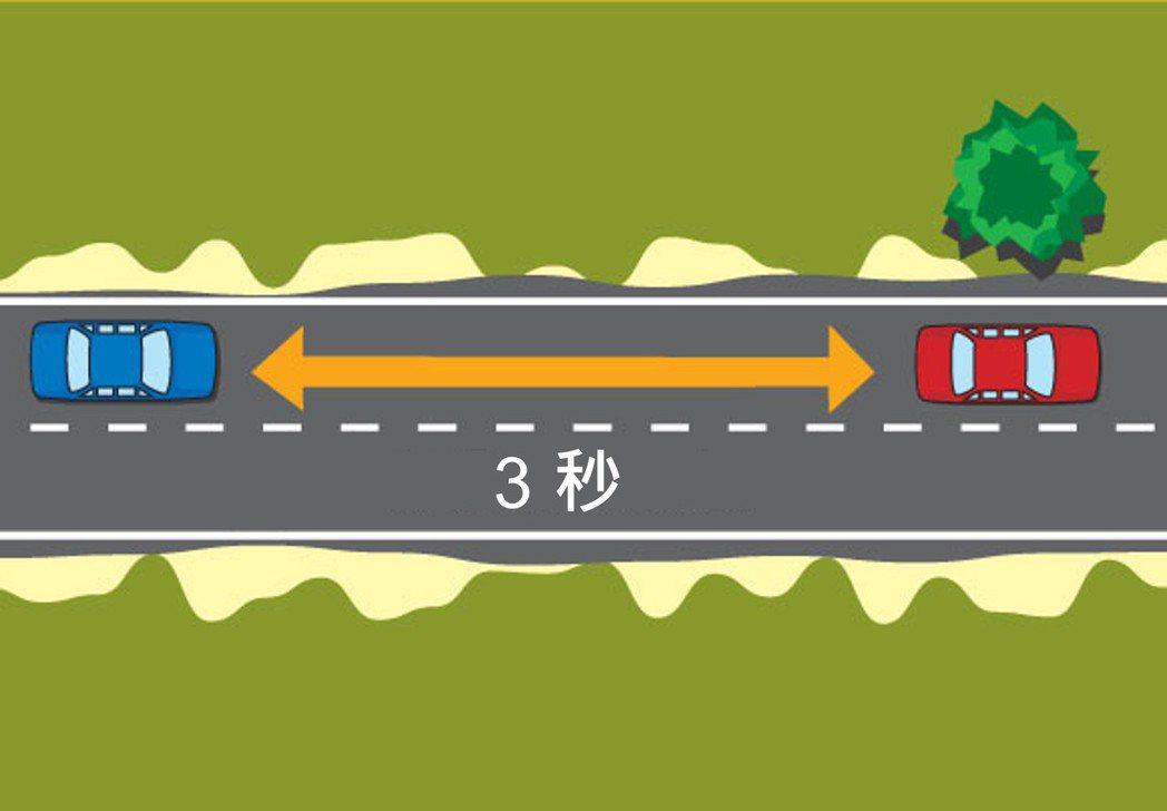 三秒定律能輔助駕駛判斷需與前車保持多少距離,進而降低因安全距離過短而發生追撞的風...