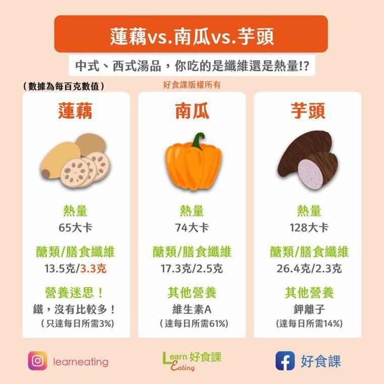 蓮藕vs.南瓜vs.芋頭,中式、西式湯品,你吃的是纖維還是熱量?圖/好食課提供