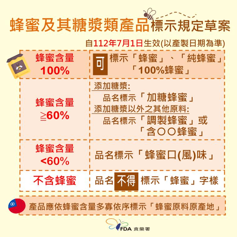 食藥署預告「包裝蜂蜜及其糖漿類產品標示規定」草案。圖/食藥署提供