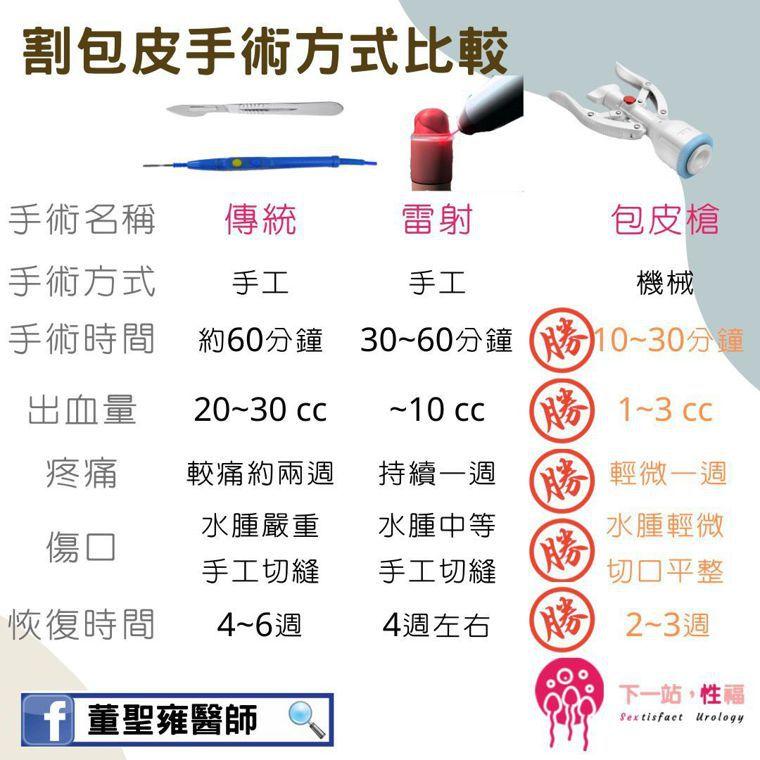 各項包皮手術比較表。圖/安南醫院提供