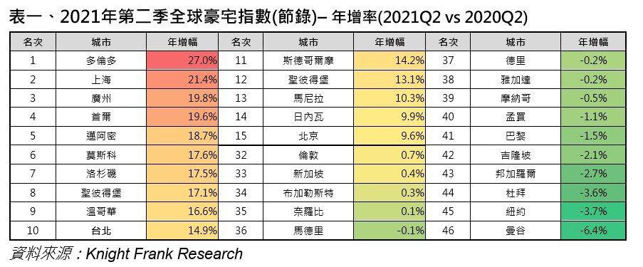 2021年第2季全球豪宅指數(瑞普萊坊/提供)