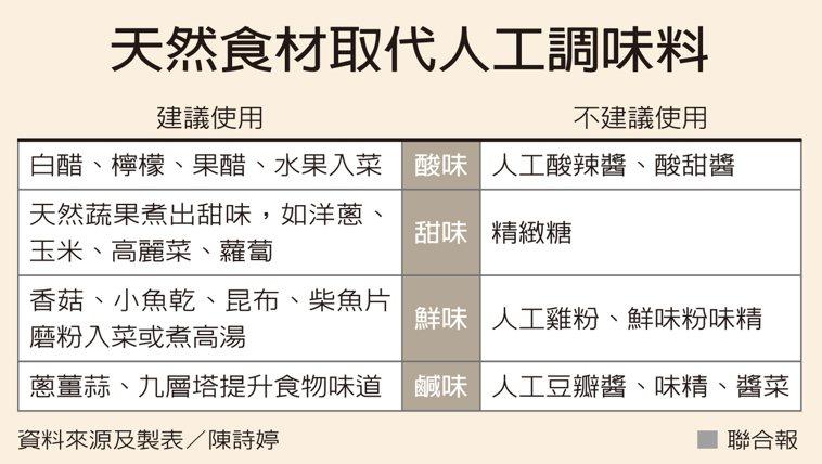 天然食材取代人工調味料 資料來源及製表/陳詩婷
