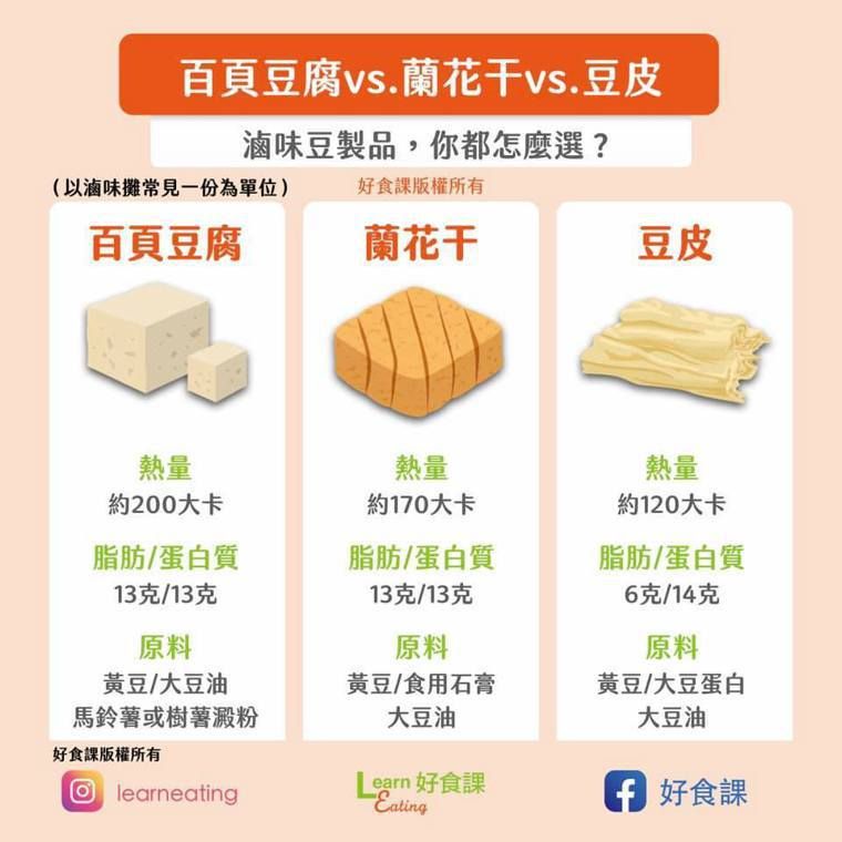 百頁豆腐、蘭花干、豆皮,滷味豆製品怎麼挑選比較好?圖/好食課提供