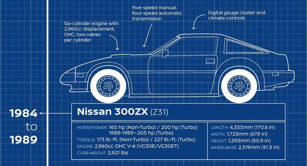 美規Nissan 300ZX (Z31)數據。 摘自Carscoops