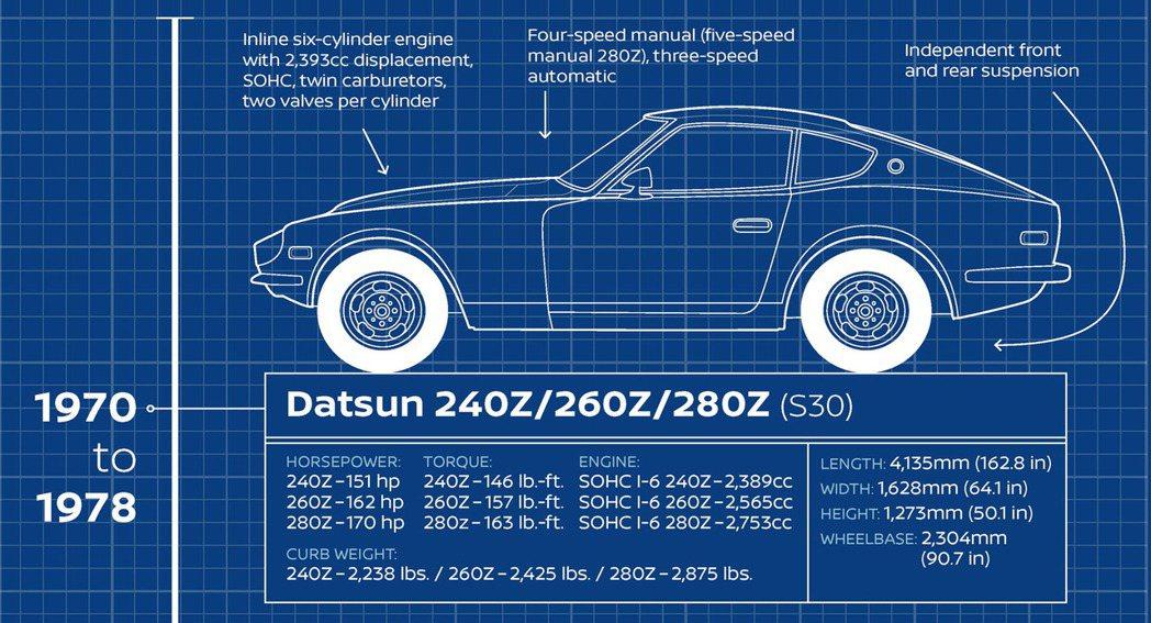 美規Datsun 240Z/260Z/280Z數據。 摘自Carscoops