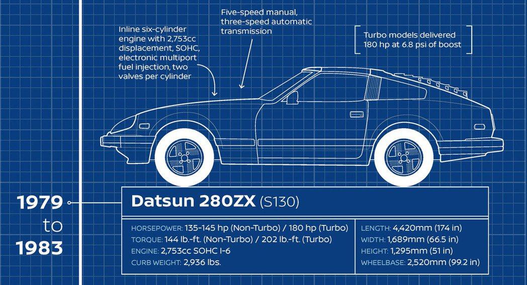 美規Datsun 280ZX數據。 摘自Carscoops