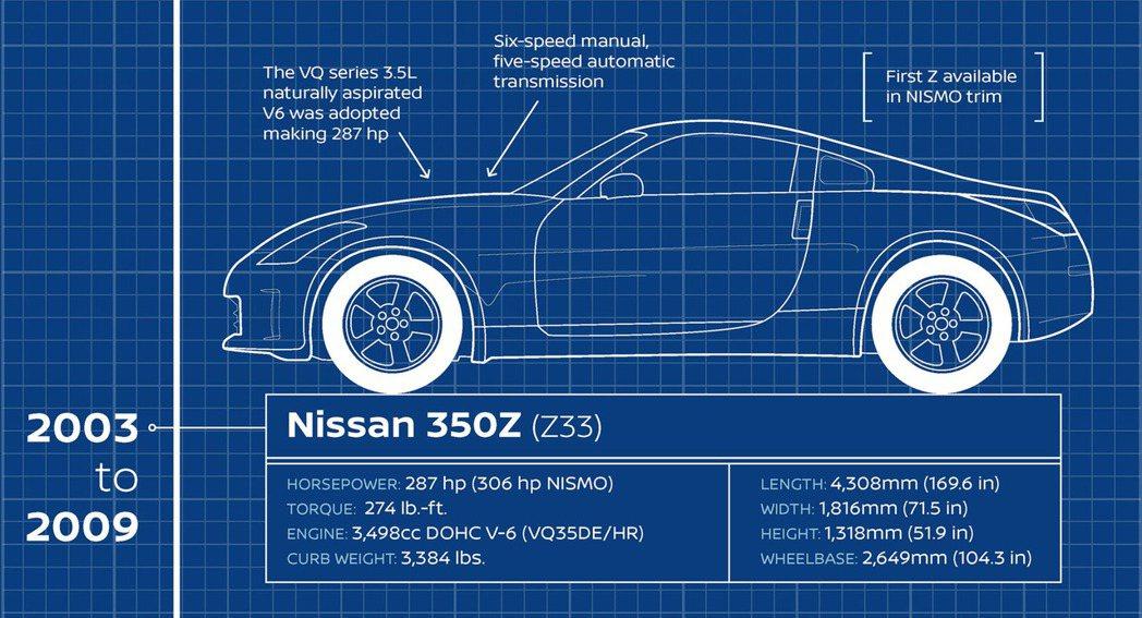 美規Nissan 350Z數據。 摘自Carscoops