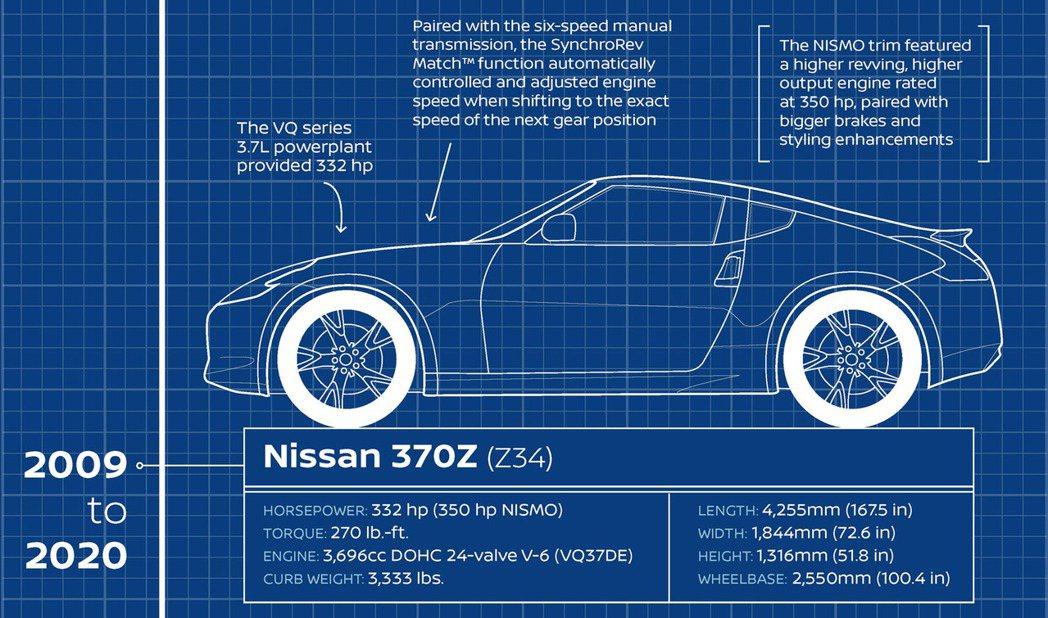 美規Nissan 370Z數據。 摘自Carscoops