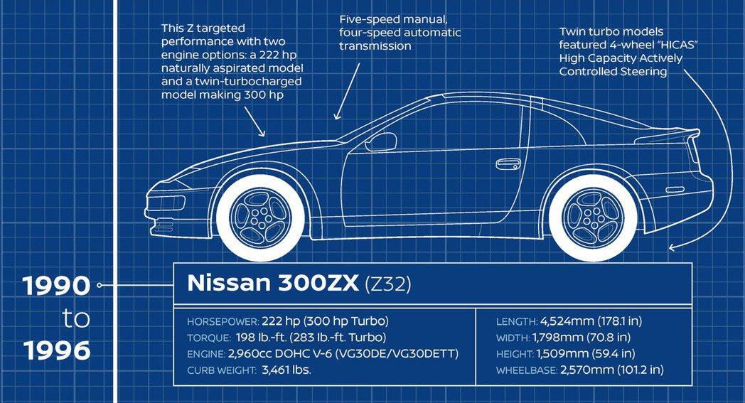 美規Nissan 300ZX 數據(Z32)。 摘自Carscoops