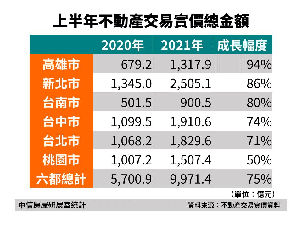上半年不動產交易實價總金額(中信房屋研展室/提供)