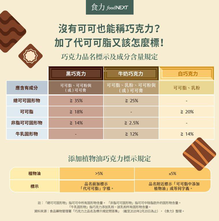 翻開巧克力成分表,可能會見到某些產品使用「代可可脂」,這名詞看起來可能會讓人以為...