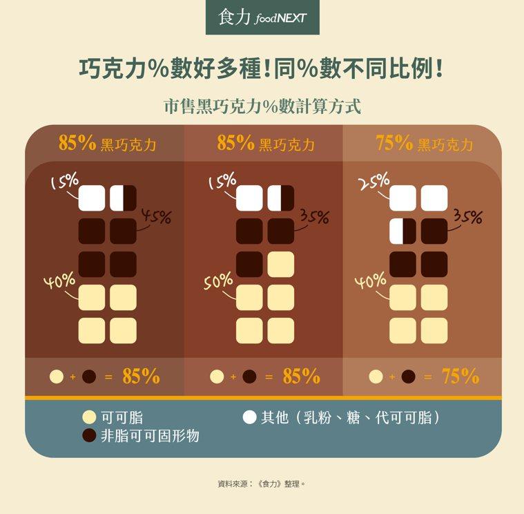 巧克力包裝標示的「%數」代表的是整塊巧克力中的可可成分佔比,百分比越高表示巧克力...