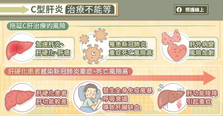 感染C型肝炎後,患者可能出現疲倦、噁心、食慾不振、腹部不適等症狀,但也可能沒有明...