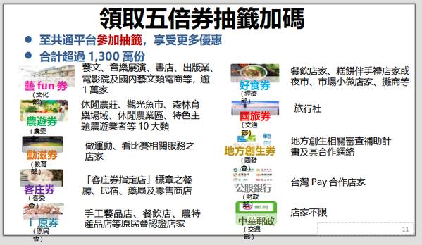 行政院對外公布五倍券規劃,各部會加碼券擴充至10項。圖/行政院提供