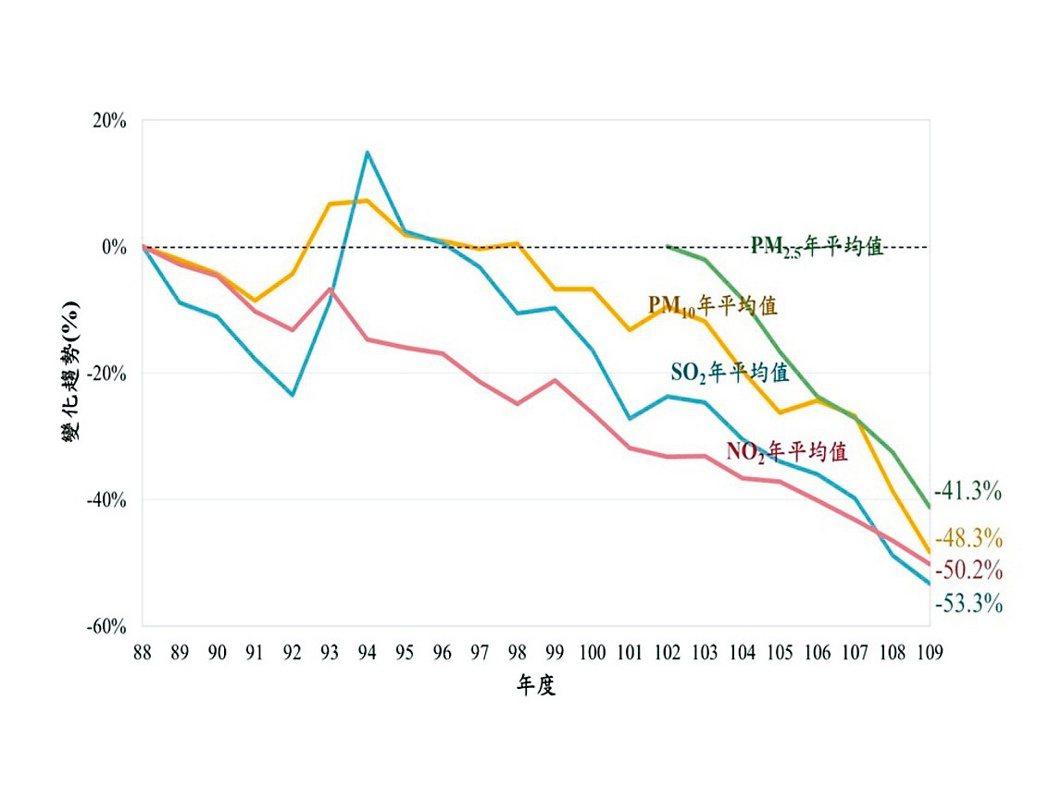 主要污染物年平均濃度變化趨勢。環保署/提供