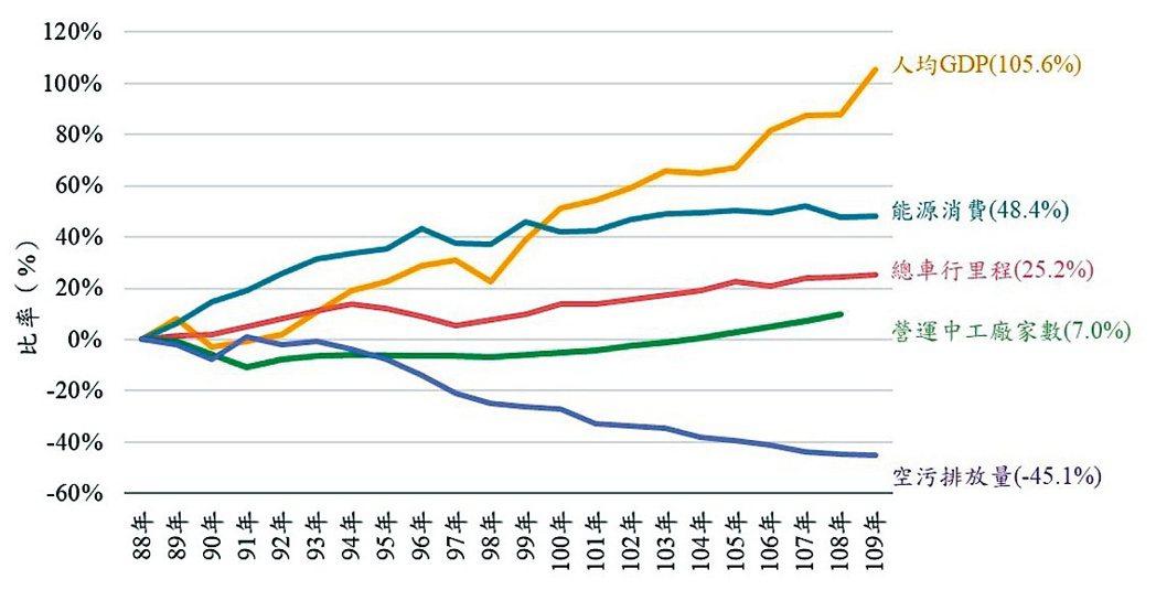 臺灣歷年環境負荷變遷指標。環保署/提供