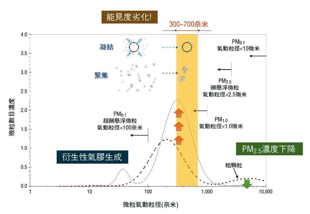 能見度與懸浮微粒粒徑相關性 。(資料來源:蕭大智等人,2018)
