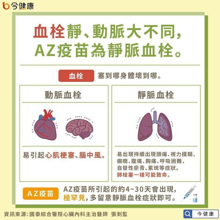 隨塞住的路線不同,可分成靜脈血栓、動脈血栓兩種,不論是靜脈或動脈塞住都會對身體健...