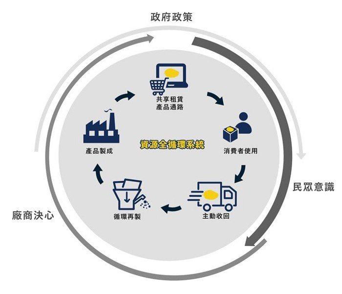 芒菓丹積極推行的資源全循環系統結構。 圖/芒菓丹提供