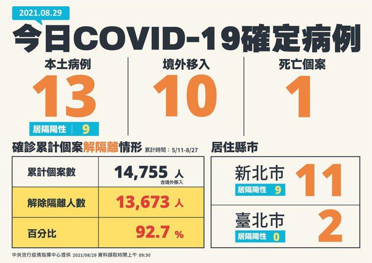 0828確診個案數、分布縣市 圖/中央流行疫情指揮中心提供