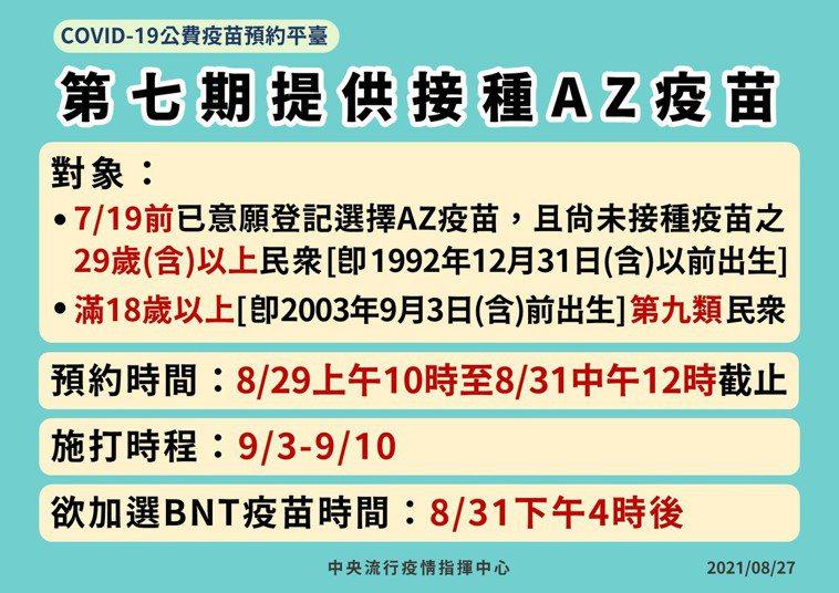 指揮中心今天開放第七期接種AZ疫苗,預約時間自今天上午10時至8月31日中午12...