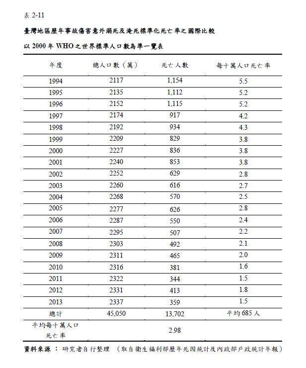 台灣游泳教育推廣至今,溺水死亡率從1994年的5.5人,到2013年僅剩1.5人,可以看出防溺成效相當不錯。不過,近十年來,溺水比例卻已無下降趨勢,且與美國及澳洲等水域遊憩發展大國相比,我國溺水機率依然偏高。 圖/作者提供
