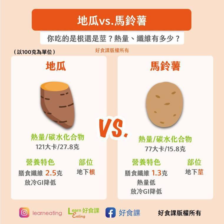 地瓜vs.馬鈴薯,你吃的是根還是莖?圖/好食課提供