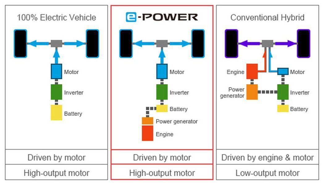 Nissan e-POWER動力與純電動車和傳統Hybrid車款的差別。 摘自N...