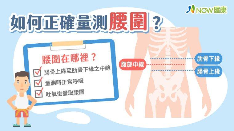 ▲如何正確量測腰圍?(資料來源/衛生福利部國民健康署;圖/NOW健康製作)