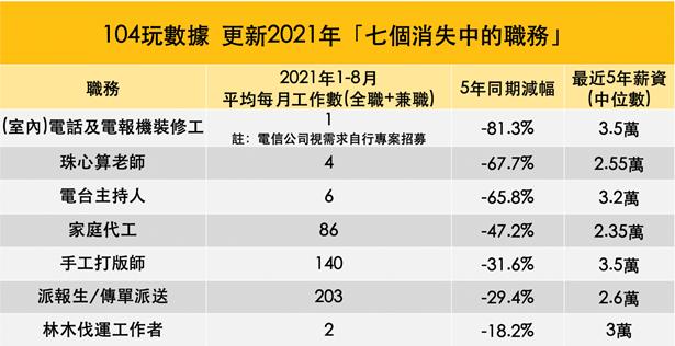 104人力銀行旗下104玩數據今(31)日公布「七個消失中的職務」,包括:(室內...