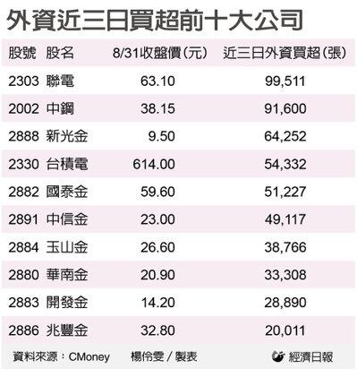 外資近三日買超前十大公司。