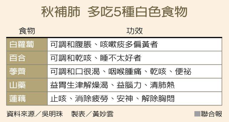 秋補肺 多吃5種白色食物 資料來源/吳明珠 製表/黃妙雲