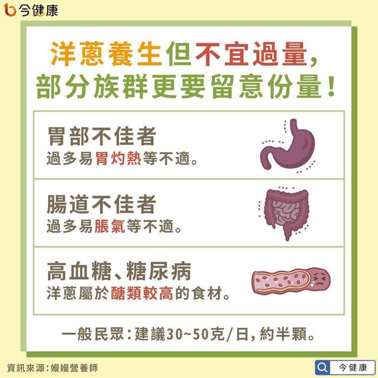 洋蔥養生但不宜過量,部分族群更要留意份量! 圖/今健康提供