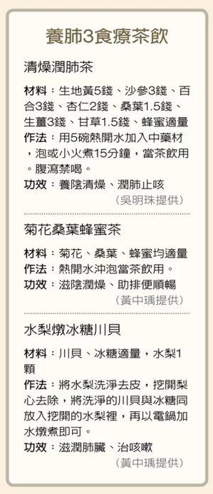 食療茶飲 資料來源/吳明珠、黃中瑀