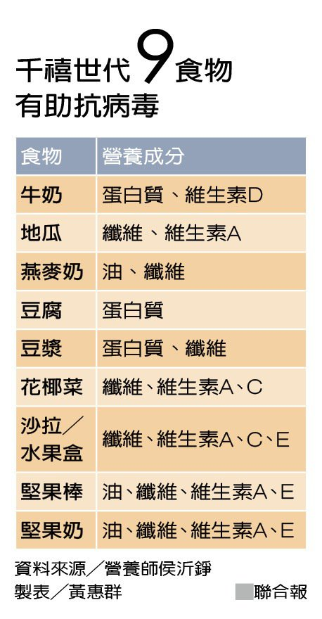 千禧世代9食物有助抗病毒 資料來源╱營養師侯沂錚 製表╱黃惠群