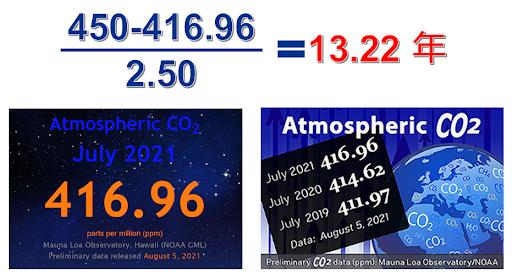 按大氣中月平均二氧化碳濃度計算2035年即可能暖化逼近2°C。
