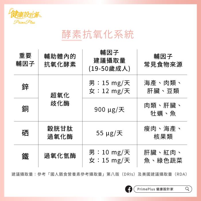 酵素抗氧化系統 圖/PrimePlus 健康設計家
