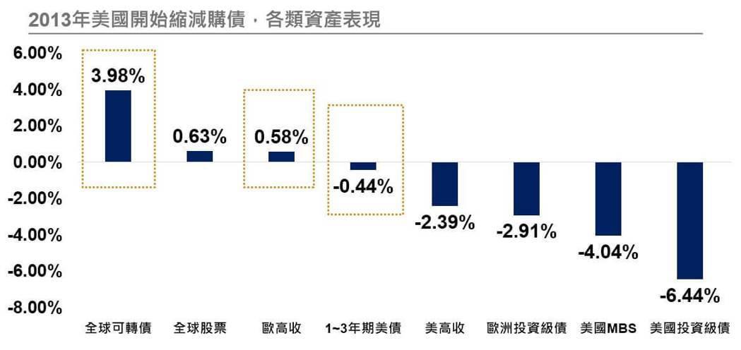 資料來源:Bloomberg。資料日期:殖利率起漲到頂期間為2013/5/2~2...